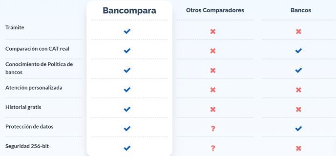 Tabla ventajas Bancompara